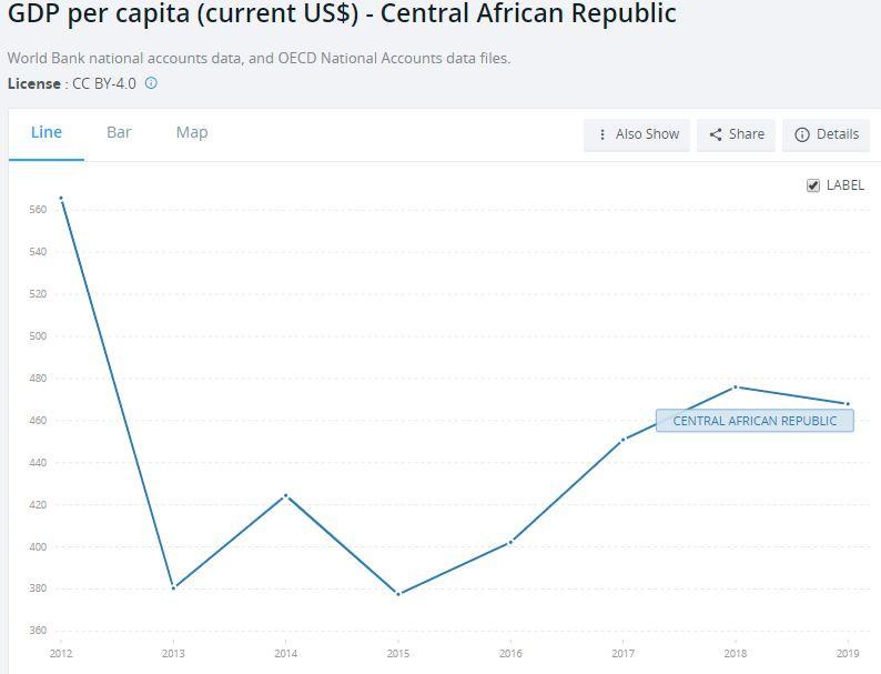 GDP per capita Central Africa Republic
