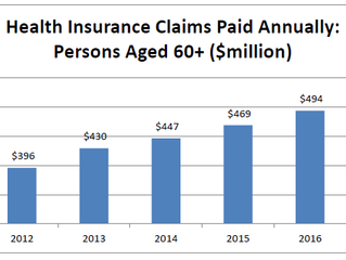 Value of retaining health insurance over age 60 proven by latest claims stats