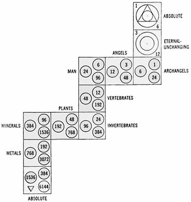 Diagram of Everything Living