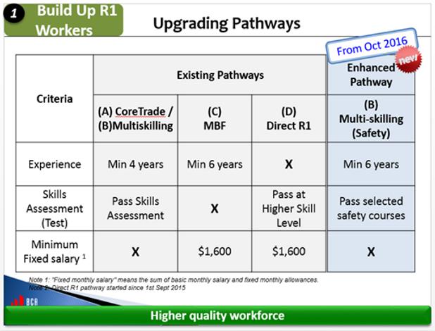 R1 upgrade pathway