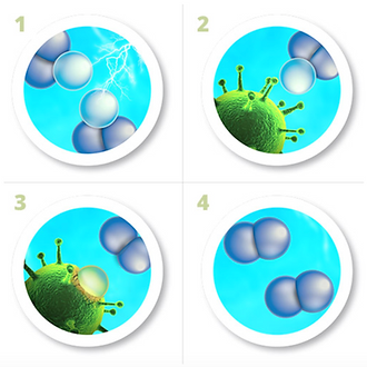 How SAO works - Chemical-Free Cleaning