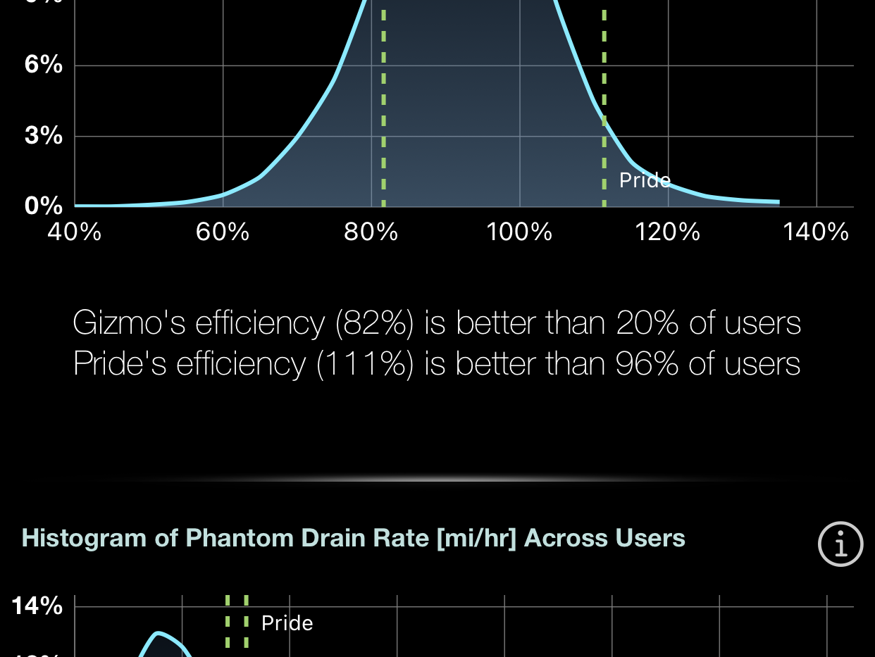Efficiency & Phantom Drain Compared to Others