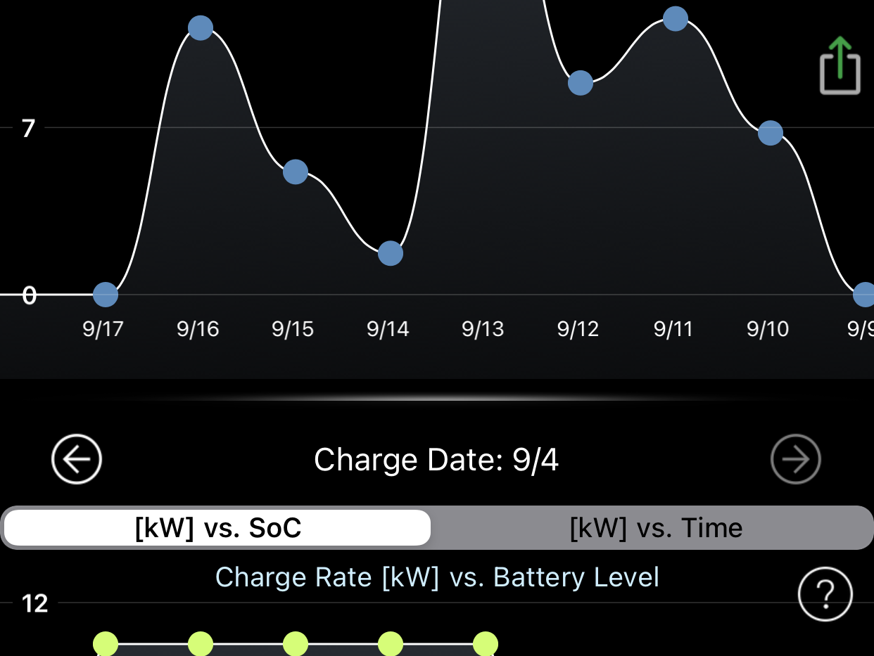 Miles Driven and Charge Rate