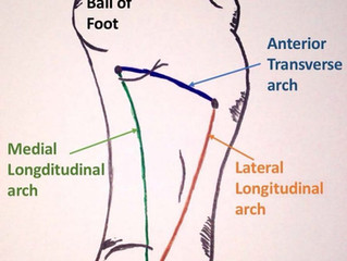 Strengthen Your Arches