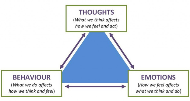 Graphic on thoughts, behaviors, and emotions. Represents the need for cognitive behavioral therapy for teens katy, tx 77494. Also represents cognitive behavior therapy katy, tx 77494.