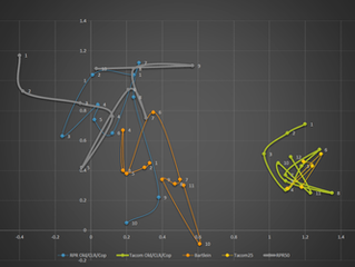 Studying Barrel Drift (Structured vs Conventional Barrels)