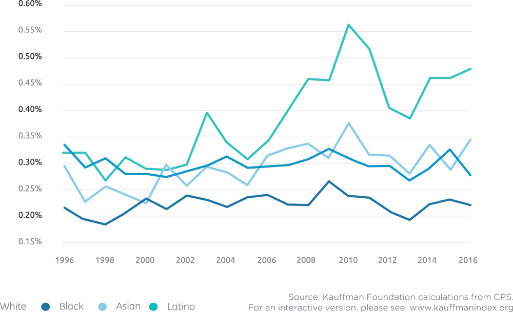 RATE OF NEW ENTREPRENEURS BY RACE (1996-2016)