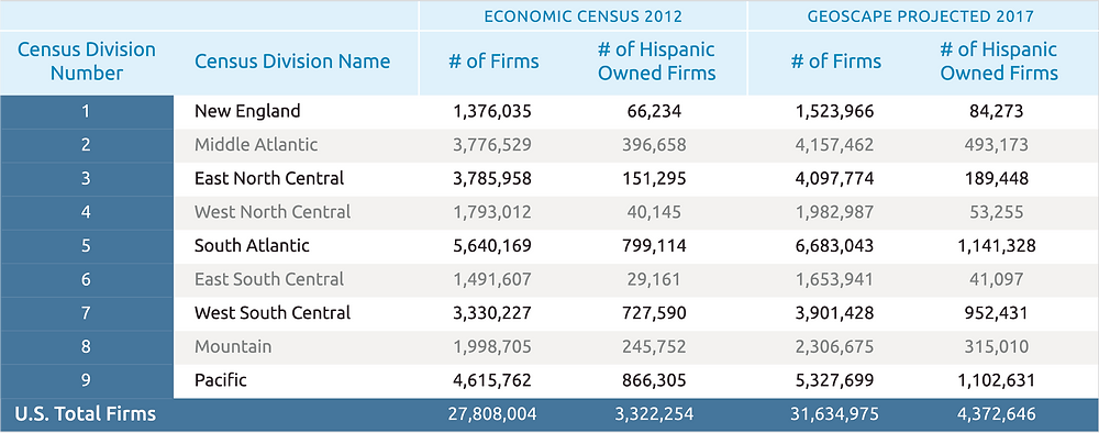 NCLUDES ALL FIRMS (WITH PAYROLL AND WITHOUT PAYROLL)