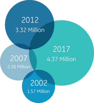 Growth of Hispanic-Owned Businesses and Economic Contribution