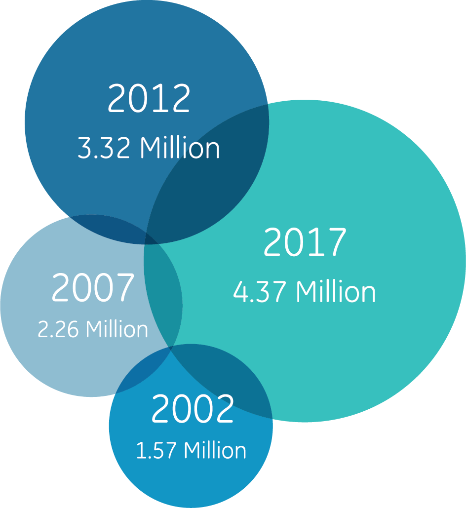 NUMBER OF HISPANIC-OWNED BUSINESSES IN THE U.S.