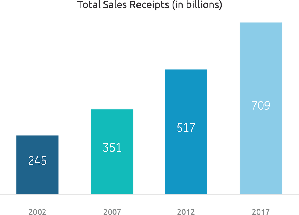 TOTAL SALES RECEIPTS FOR HISPANIC-OWNED BUSINESSES
