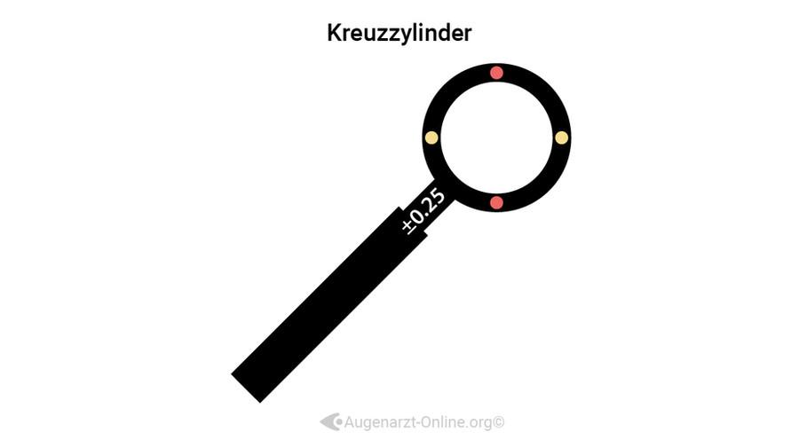 Astigmatismus - Kreuzzylinder