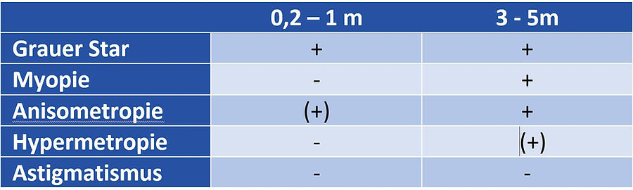 Fundusrotreflex, Brückner Test