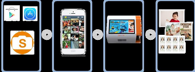 셀픽 앱 설치 -) 사진선택 -) 사진출력 -) 사진찾기