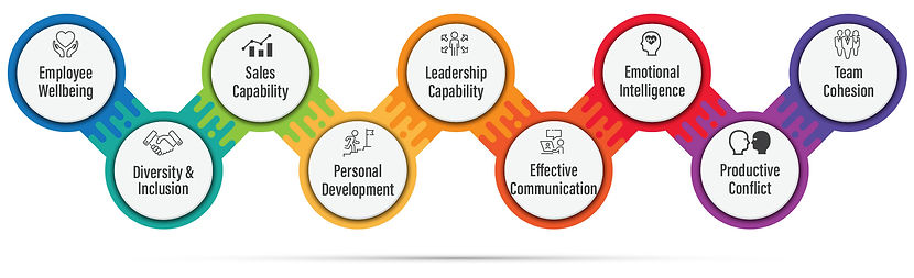 9 People Components Model
