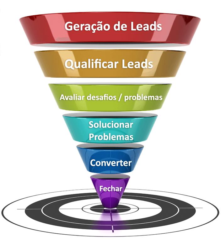 Agência de Marketing em Santo André
