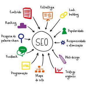 SEO, Agência de Marketing Digital no ABC