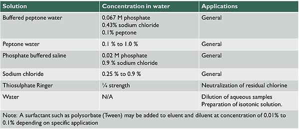 solventFor-Bioburden.png