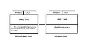 Azure Stack Fundamentals (Series 01)