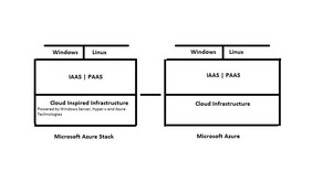 Azure Stack Fundamentals (Series 01)