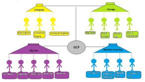 GCP Essentials Series 01
