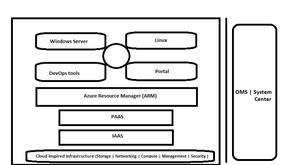 Azure Stack Fundamentals (Series 02)