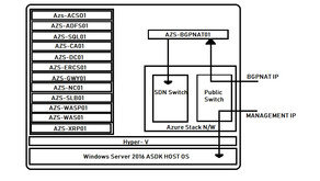Azure Stack Fundamentals (Series 03)