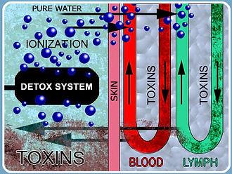 ion-detox-foot-bath.jpg