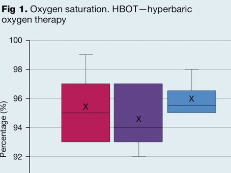 Hyperbaric oxygen therapy in preventing mechanical ventilation in COVID-19 patients
