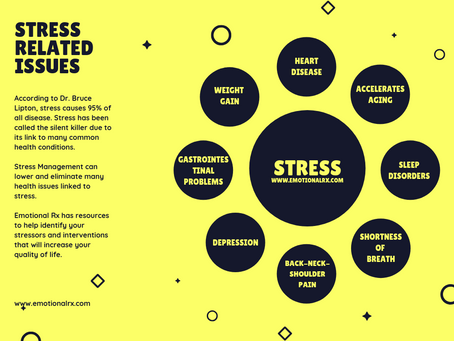 95% of All disease is due to Stress