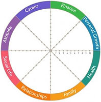 wheel-of-life-assessment1-268x300_edited