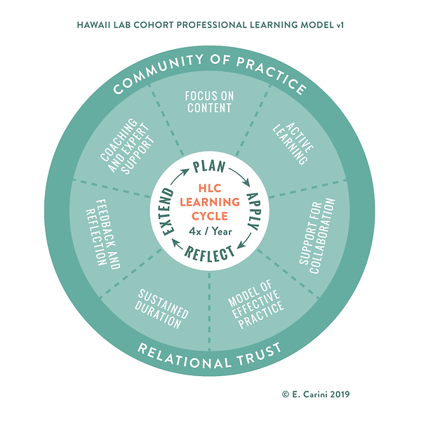 HLC Professional Learning Model v1.png