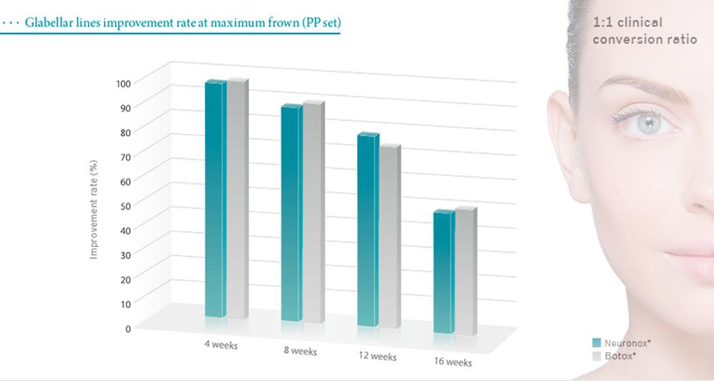Tabla que muestra la eficacia de Neuronox versus Botox