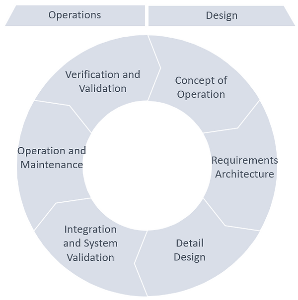 Digital Twin - Design and Operations v2.