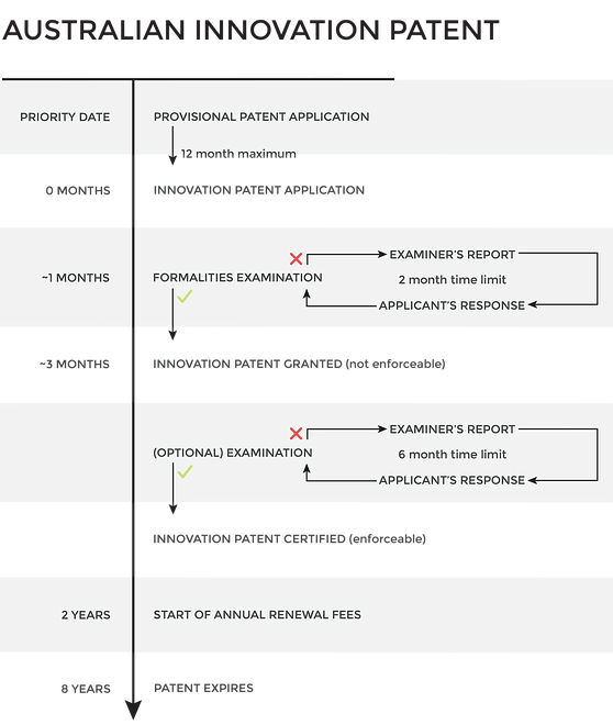 2.HIP_Australian-Innovation-Patent-v6.pn