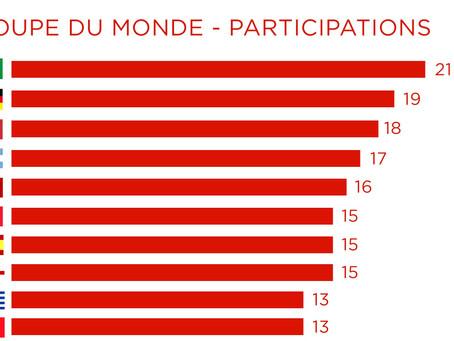 Infographie - Coupe du Monde : Les participations