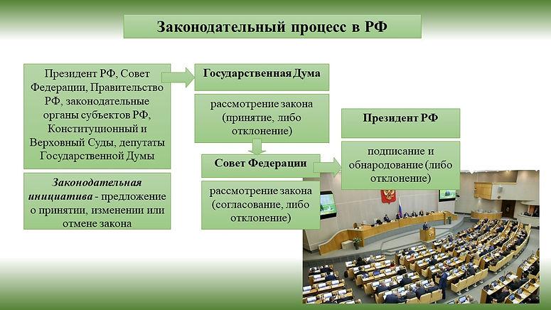 законодательный процесс.jpg