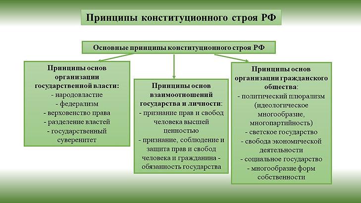 принципы конституционного строя.jpg