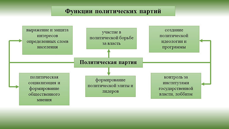 политические партии.jpg