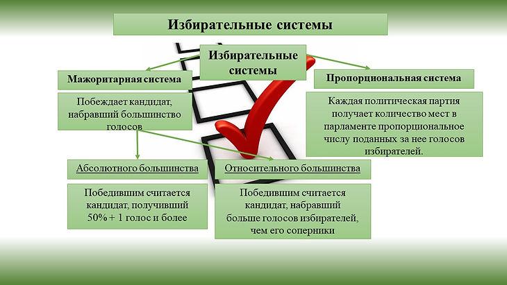 избирательные системы.jpg