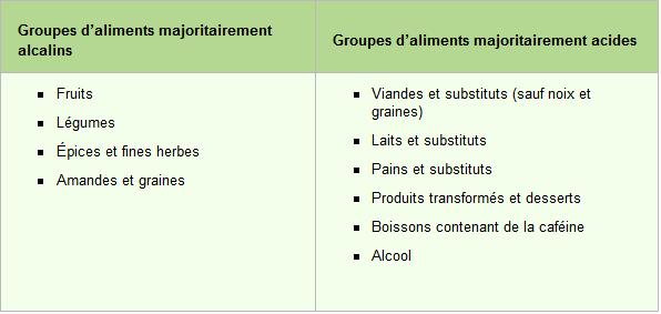 Tableau_acidité.png
