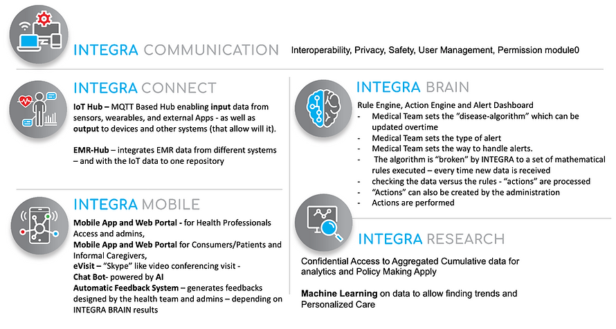 Integra Modules.png