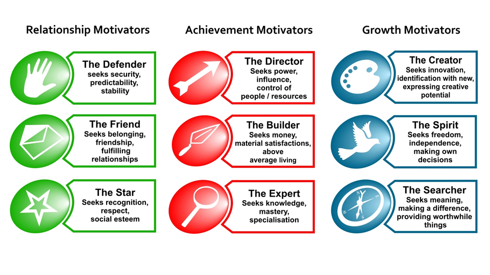 Licensed Practitioner in Motivational Maps and Coaching Skills