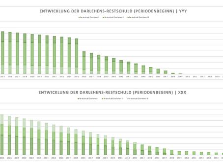 Finanzierungsangebote vergleichen