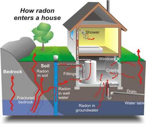 how radon enters your home - radon inspection