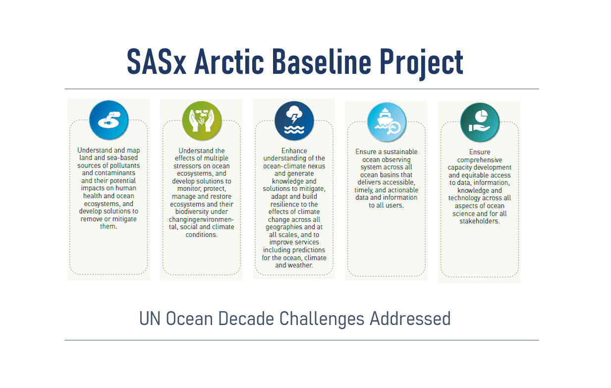 Figure 2: UN Decade Challenges addressed by the SASx Arctic Baseline Project