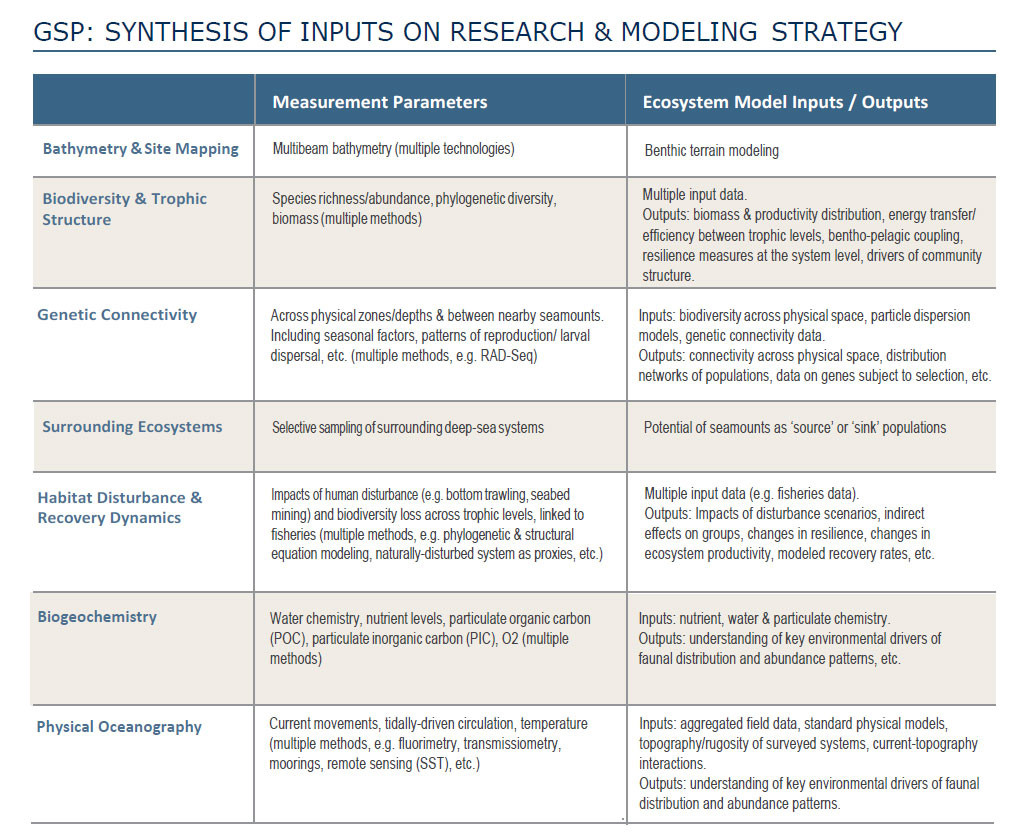Figure 1: Summary of GSP synthesis of Field Campaign and Ecosystem Modeling inputs and outputs.