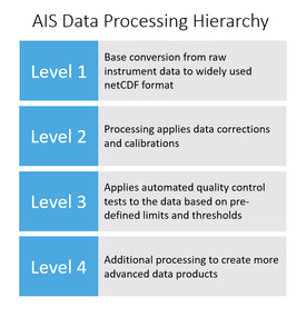 Figure 2: Proposed AIS data processing workflow.
