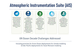 Figure 3: UN Decade Challenges addressed by the Atmospheric Instrumentation Suite (AIS) Project