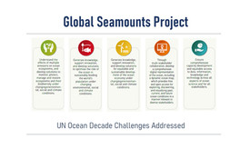 Figure 1: UN Decade Challenges addressed by the Global Seamounts Project